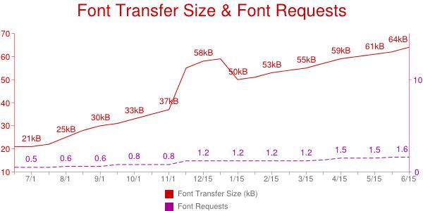 Font file transfers, 06/13-06/14
